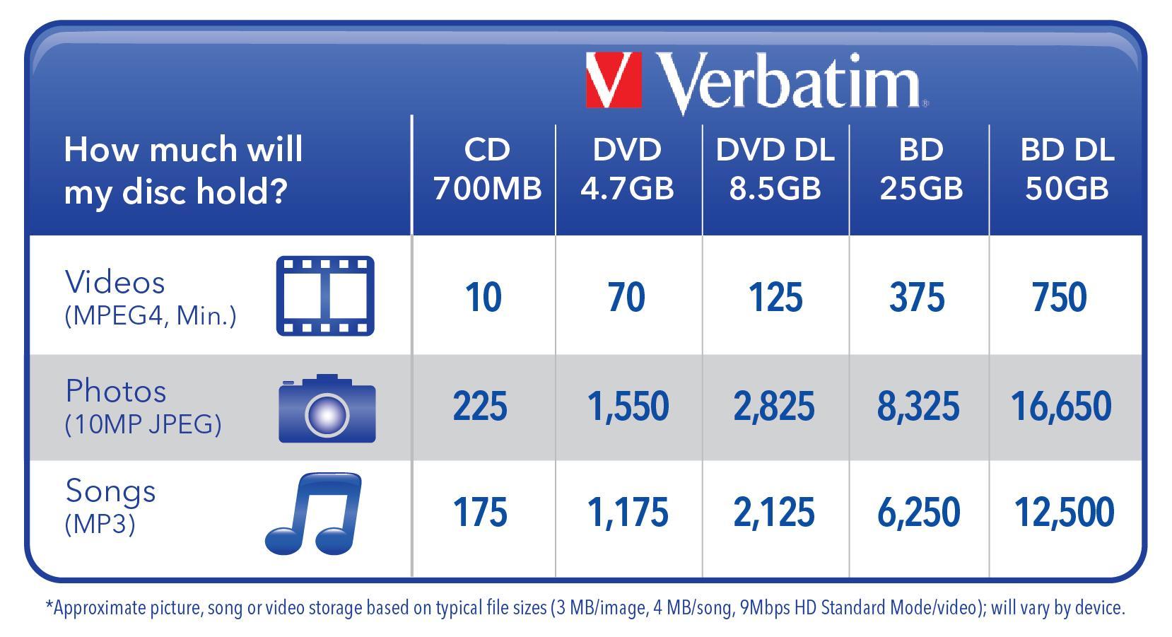Verbatim dvd rw 4 7gb 4x with branded surface 30pk spindle 4 7gb - Ampliar