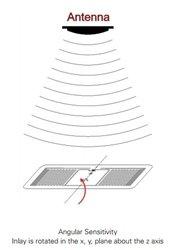 Alien Glint RFID Wet Inlay (ALN-9715, Higgs-4) - roll of 1,000
