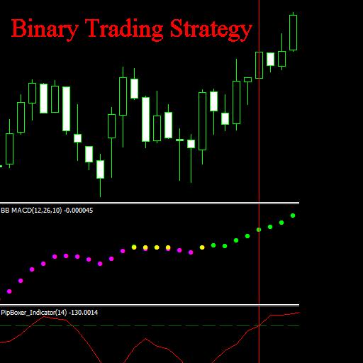 Binary Trading Strategy (Best Binary Trading Strategy)