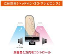 DP90Se 立体的な広がりを再現