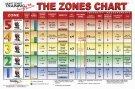 Heart Rate ZONES Chart