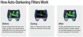 How an auto darkening filter works