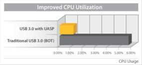 UASP also shows an 80% reduction in required processor resources