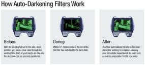 How auto darkening filters work
