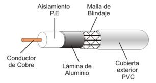 Cable coaxial de Antena TV/Sat 75 Ohm (Ω) [Rollo 100 Metros