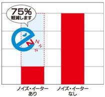 NE-10 騒音を約75%軽減