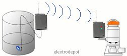 Wireless 2 Channel Digital Control 3Km Transmitter and Receiver in NEMA 4 enclosure, 934007 by Electrodepot (Image #3)