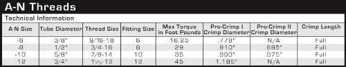 Fragola 372042#6 Hose Assembly Str X 90 Steel Nut 42