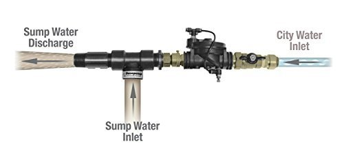 Water Powered Sump Pumps (Basepump RB 750-EZ Water Powered Backup Sump)