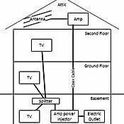 Amazon Com Ge Pro Attic Mount Tv Antenna Attic Long