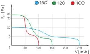 Qualit/ät K/üchendecke Dunstabzugshaube 150mm Standard-ariden