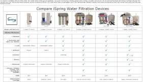 Compare iSpring Water Filters