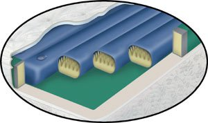 Waterbed Tubes- Waveless Softside fluid bed replacement tube 74in length