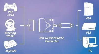 Buy USB Super Converter For PS2 To PS4 Controller Converter Adapter Usb To Ps Converter Wiring Diagram on usb port wiring-diagram, motherboard wiring-diagram, ps2 pinout diagram, usb keyboard wiring-diagram, ps2 to usb circuit,