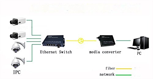 Gigabit Ethernet media converter(a pair of) 10/100/1000 Base-TX to 1000Base-T/SX/LX single mode single fiber interface sc distance 20km wavelength 1310/1550(APTTEK) APT-1124WS33/53OC by APTTEK (Image #2)