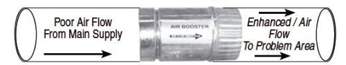 Ametek AC/DC Power Nozzle Electric Motor 1/4hp; 19,500 RPM; 120V Model118154-54