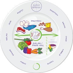 """Bariatric Portion Control Plate 8"""" for after Weight Loss Surgery - Melamine. Health Eating Educational Visual Tool for Sleeve, Bypass or Band by Dietitian Amanda Clark with Protein, Carbs and Veg."""