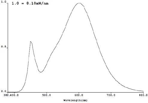 /Blanc chaud/ /5/W/ /Carr/ée/ /IP65/ /Fa/çade /345lm/ Lot de 3/Set Spot encastrable au sol LED avec spot LED GU10/marque de ledando/