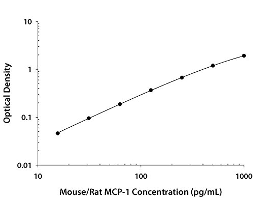 Mcp 1 Elisa Kit - Mouse/Rat CCL2/JE/MCP-1 Quantikine Elisa Kit