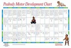 Sammons preston PDMS-2 Peabody Developmental Motor Scales—Second Edition: Full-Color Chart