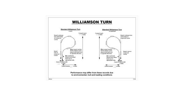 Amazon Imo Signer Williamson Turn 297x420mm Industrial
