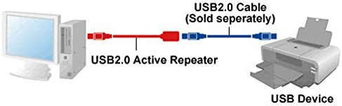 50ft USB 2.0 Extension /& 10ft A Male//B Male Cable for Xerox XDM3115M-WU DocuMate 3115 Sheetfed ADF Color Duplex Mobile Scanner and Docking Station