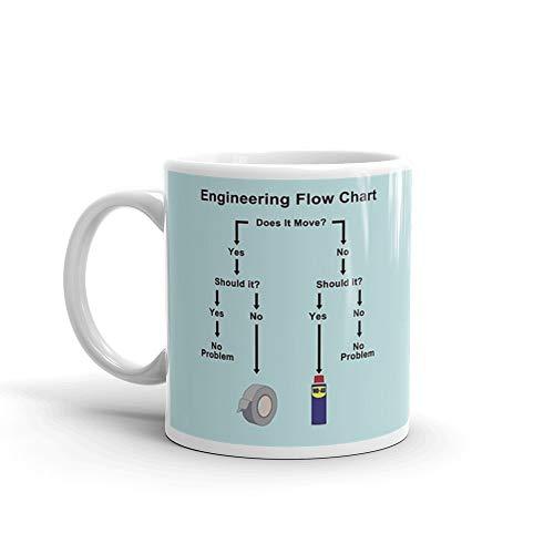 Engineering Flow Chart Mug 11 Oz White Ceramic