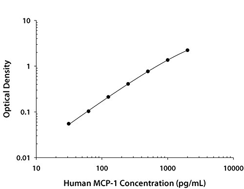 Mcp 1 Elisa Kit - Human CCL2/MCP-1 Quantikine Elisa Kit