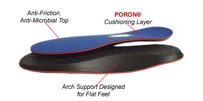 10 Seconds Flat Foot Sport Insoles - Mens 7 / Womens 8.5 by 10-Seconds