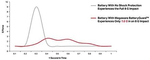 MEGAWARE BATTERYGUARD Battery Protector Shock Absorber
