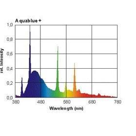 Giesemann Powerchrome Aquablue 80watt 60 T5 High Output Lamp (Giesemann Fixtures)