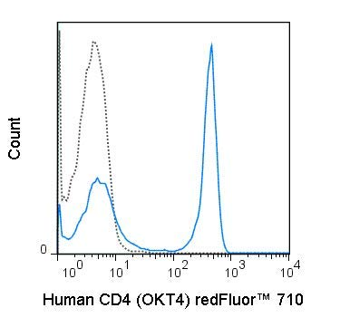 80-0048-T100 - redFluor 710 Anti-Human CD4 (OKT4) - 100 Tests (All Orders Ship Next Day Delivery)