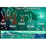 Meteorology Chart Set ()
