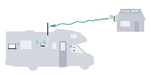 CC Vector RV WiFi Repeater System - (Connects to Router up to 400 ft away), Extends WiFi Coverage to your RV or Motorhome by C.Crane (Image #1)