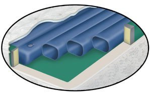 Waterbed Tube Set- Free Flow Softside fluid bed replacement 8 tubes 71in (Waterbed Free Flow Set)