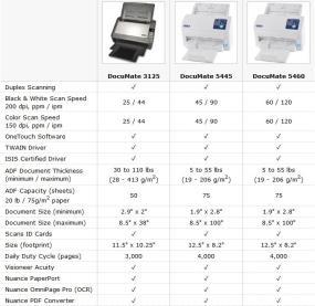 Xerox DocuMate Comparison