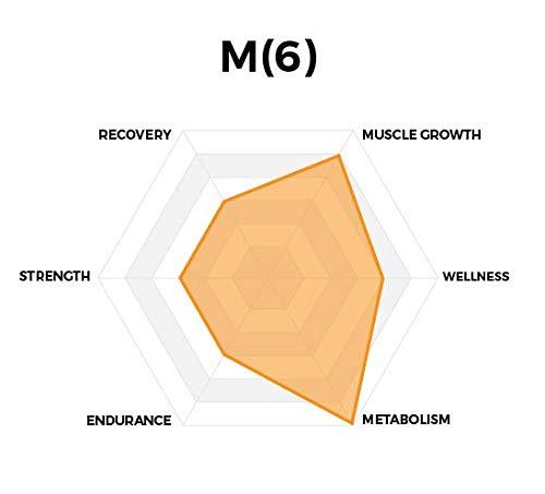 HPN M(6) Metabolism Optimization | 60 Capsules Fat Burner Weight Loss Supplements Cyanidin 3-Glucoside C3G Antioxidant Energy Optimizer