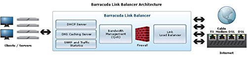 BARRACUDA NETWORKS BWB230A-H1 - BWB230a-h1 Barracuda Link Balancer 230 - 1 Year Instant Replacem