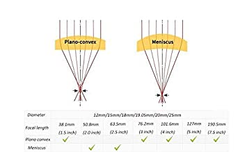 para el Corte L/áser y la M/áquina de Grabado y Corte SenTECH L/áser Lente Focal CO2 Diam 18mm FL 5 5//127mm