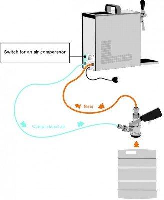 Pygmy 30/K Profesional - Dispensador de Cerveza/EN SECO Enfriador con Membrana Bomba y Integrado Reductor de presión, presión de 1, 35 L/h, Carcasa de Acero ...