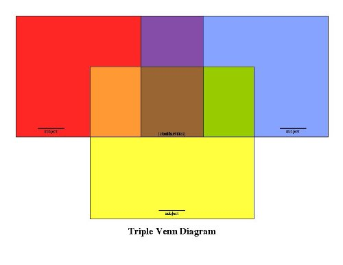 Triple Venn Diagram Classroom