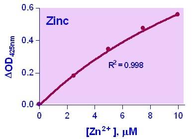 Zinc Assay Kit (DIZN-250): Amazon.es: Industria, empresas y ...