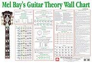 (Mel Bay Guitar Theory Wall Chart)
