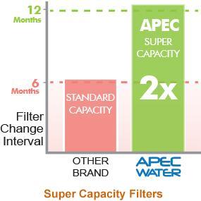 2X Super Capacity Filters