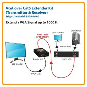 Extend Your Signal for Greater Flexibility
