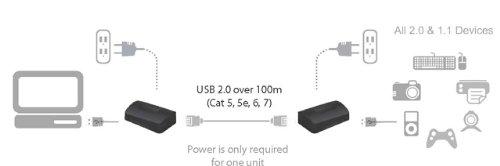 USB 2.0 Ranger 2211 - NA by ICRON