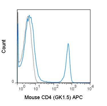 20-0041-U025 - APC Anti-Mouse CD4 (GK1.5) - 25 UG (All Orders Ship Next Day Delivery)