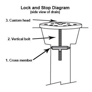 Lock and Stop Drain Lock for drain covers (3'' Drains)