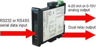 Laurel Electronics LTS60 Serial Serial-to-Analog Converter: RS232/RS485 in, 4-20 mA out, powered by 85-264 Vac