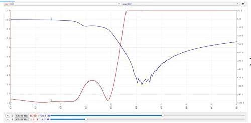 Noblik SAA-2 NanoVNA V2 3G - Analizador de red (3,2